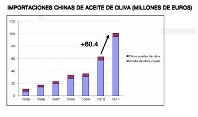 Importaciones Chinas de aceite de oliva