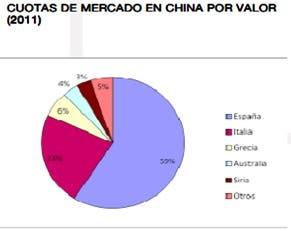 Cuotas de Mercado en China