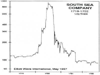 Las mayores burbujas de la historia II: La Compañía de los Mares del Sur