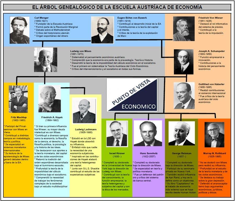 Árbol genealogicoe de la Escuela Austríaca