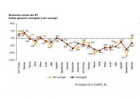 Se produce un aumento del IPI del 0,6% tras 13 meses de caídas