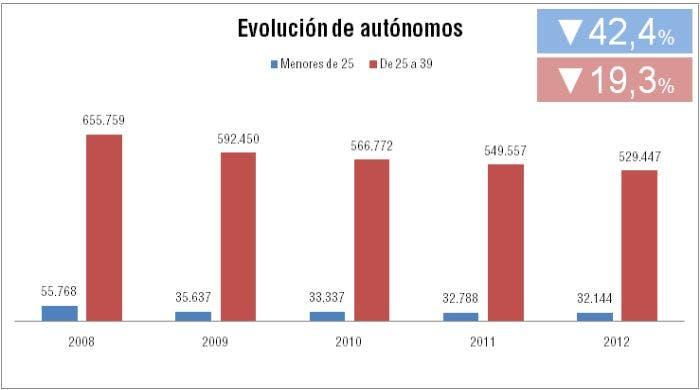 Gráfico de evolución de autónomos menores de 39 años