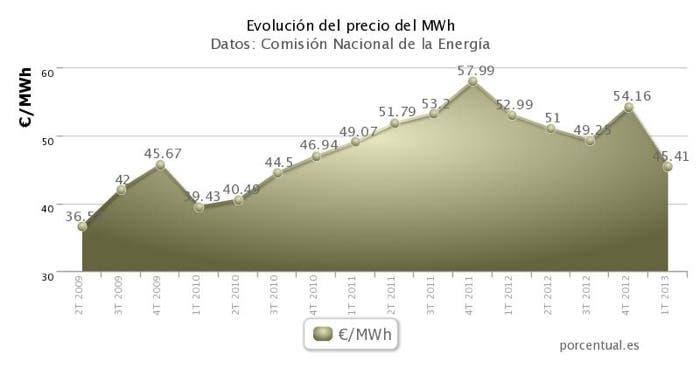 Gráfica de la evolución del precio del MWh