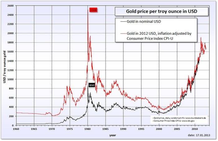 Price-Gold