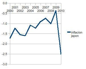 Deflación Japón