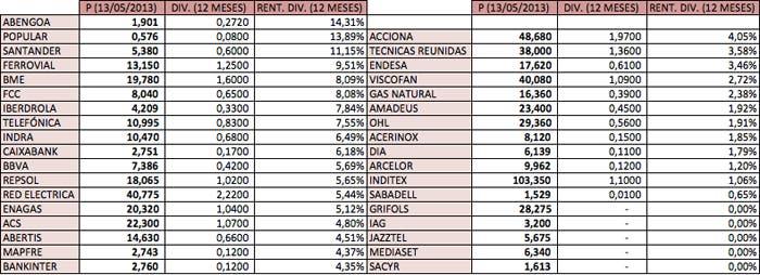 Rentabilidad por dividendo de las acciones del IBEX35