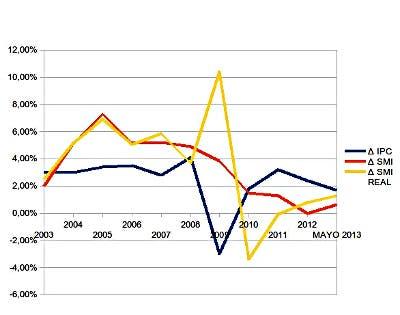 Gráfico del SMI