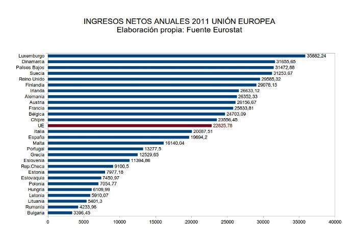 Ingresos netos de la UE durante el año 2011