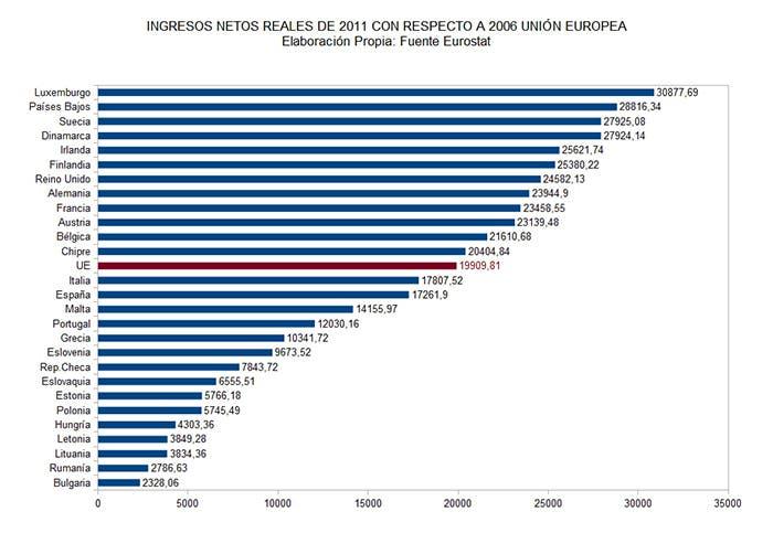 Ingresos reales UE 2006-2011