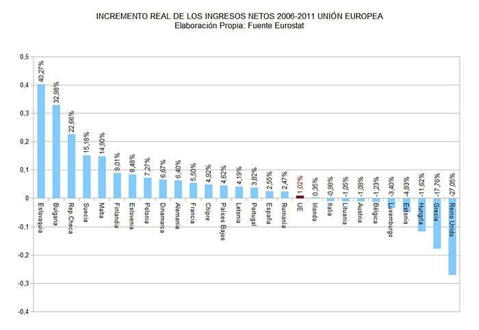 incremento real salarios 2006-2011