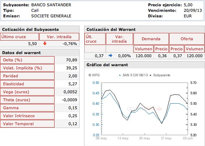 Warrant Banco Santander