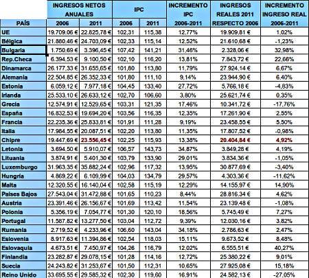tabla de datos 2006-2011