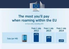 Tarifas UE