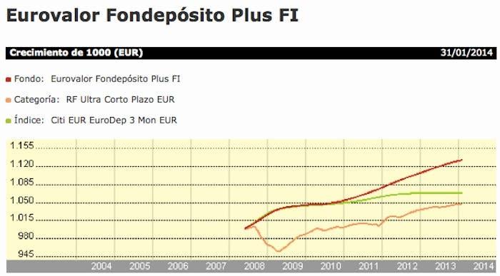 eurovalorfondeposito