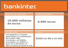 bankinter-datos