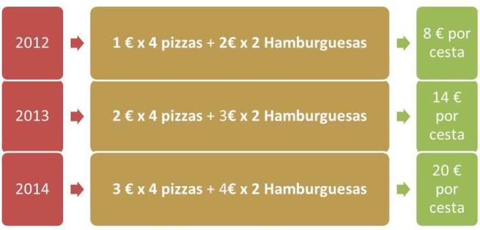 06e478d619 Hay que tener en cuenta de que en esta tabla sólo varían los precios, la  cesta sigue siendo la misma que en el punto 1 (4 pizzas, 2 hamburguesas):  ...