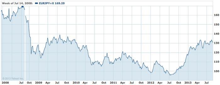 Paridad Euro Yen