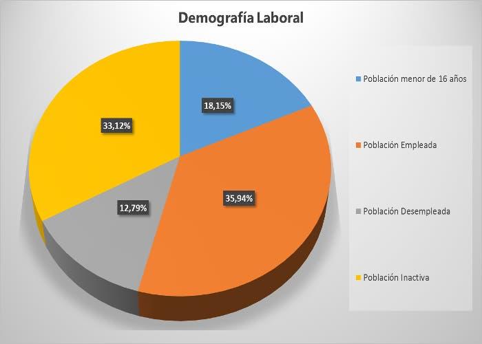 Gráfico Demografía Laboral
