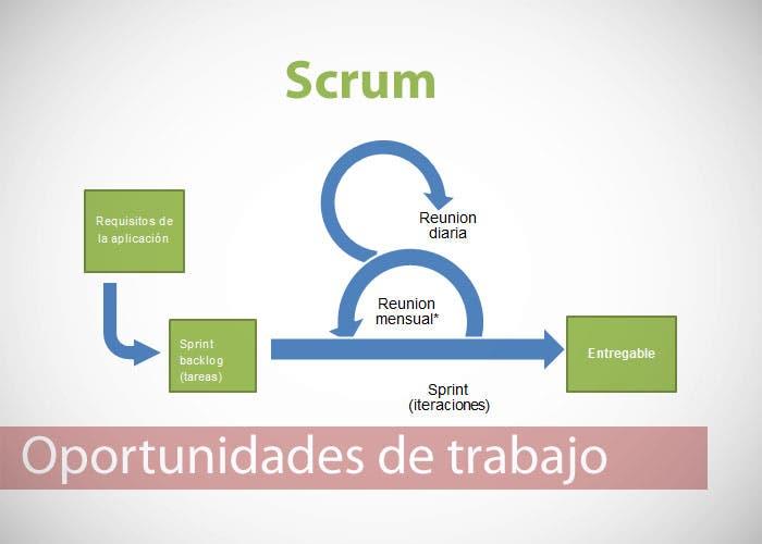 Posibles oportunidades de trabajo: perfil de scrum master